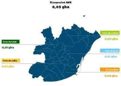 Càlcul de la Petjada Ecològica de l'Àrea Metropolitana de Barcelona